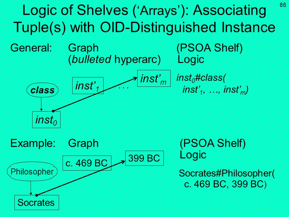 Logic of Shelves ('Arrays'): Associating Tuple(s) with OID-Distinguished Instance