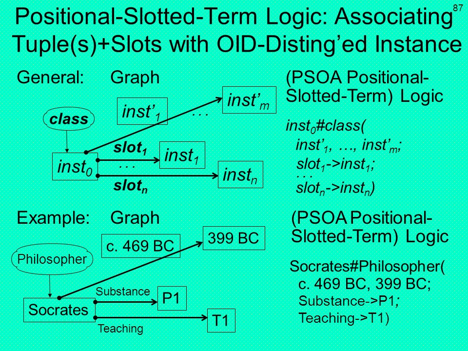 Positional-Slotted-Term Logic: Associating Tuple(s)+Slots with OID-Disting'ed Instance