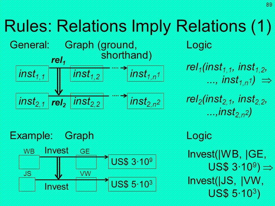 Rules: Relations Imply Relations (1)