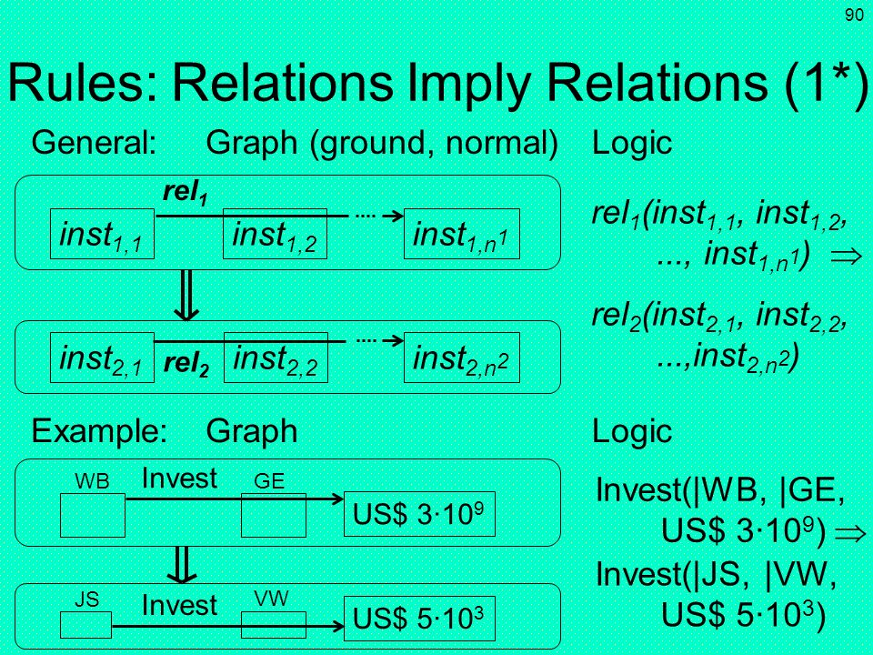 Rules: Relations Imply Relations (1*)