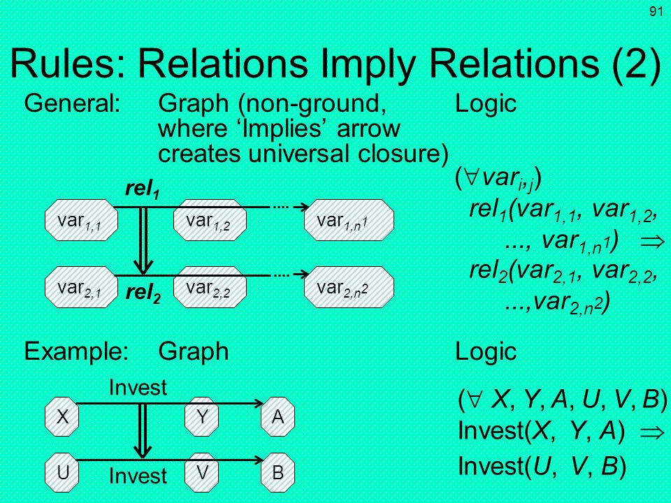 Rules: Relations Imply Relations (2)