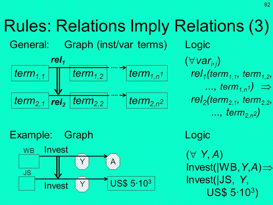 Rules: Relations Imply Relations (3)