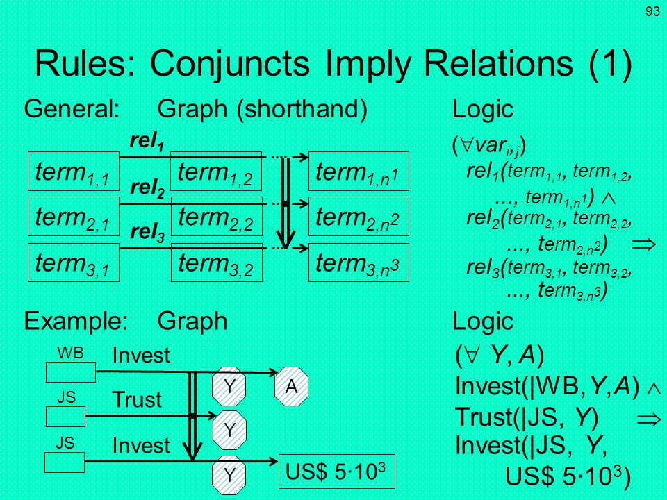 Rules: Conjuncts Imply Relations (1)
