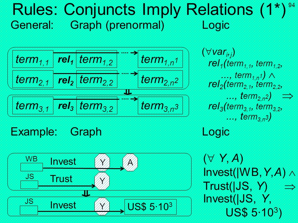 Rules: Conjuncts Imply Relations (1*)