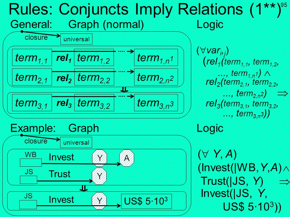 Rules: Conjuncts Imply Relations (1**)