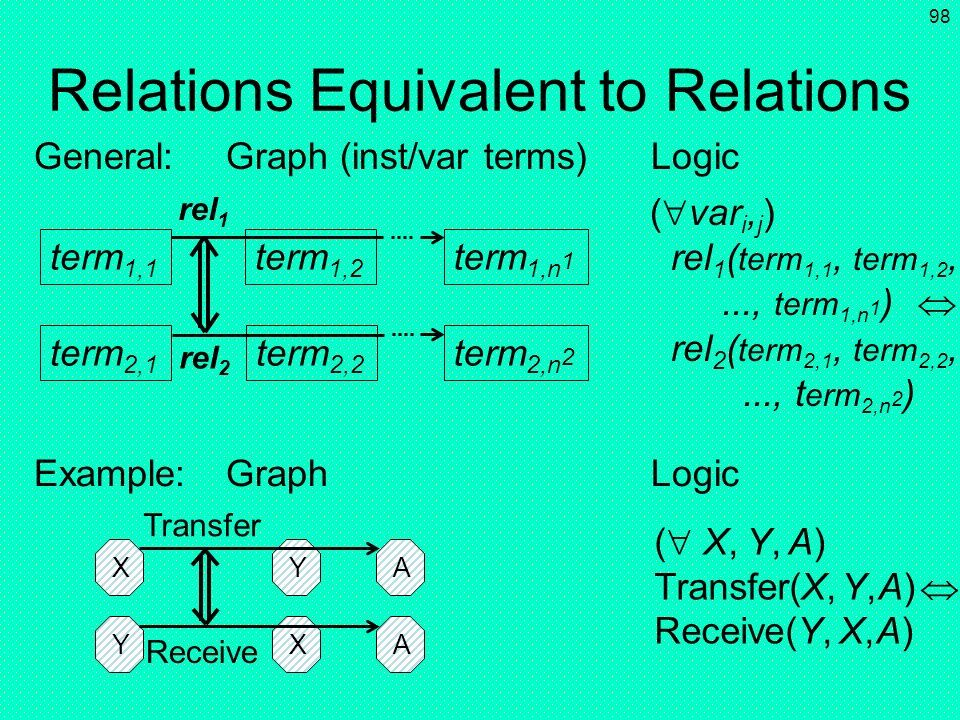 Relations Equivalent to Relations