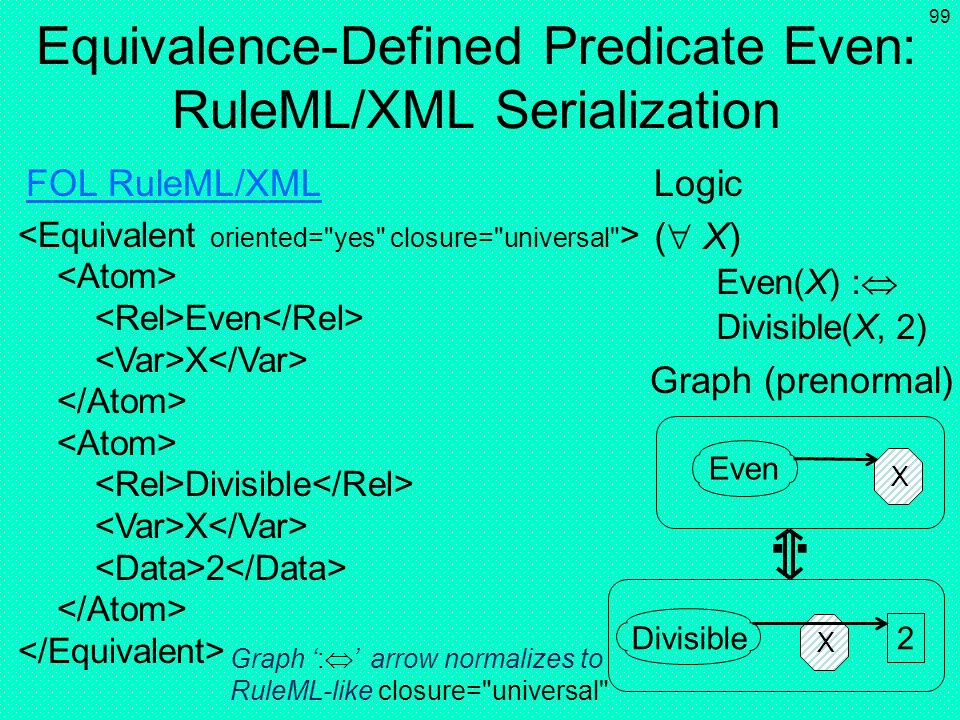 Equivalence-Defined Predicate Even: RuleML/XML Serialization