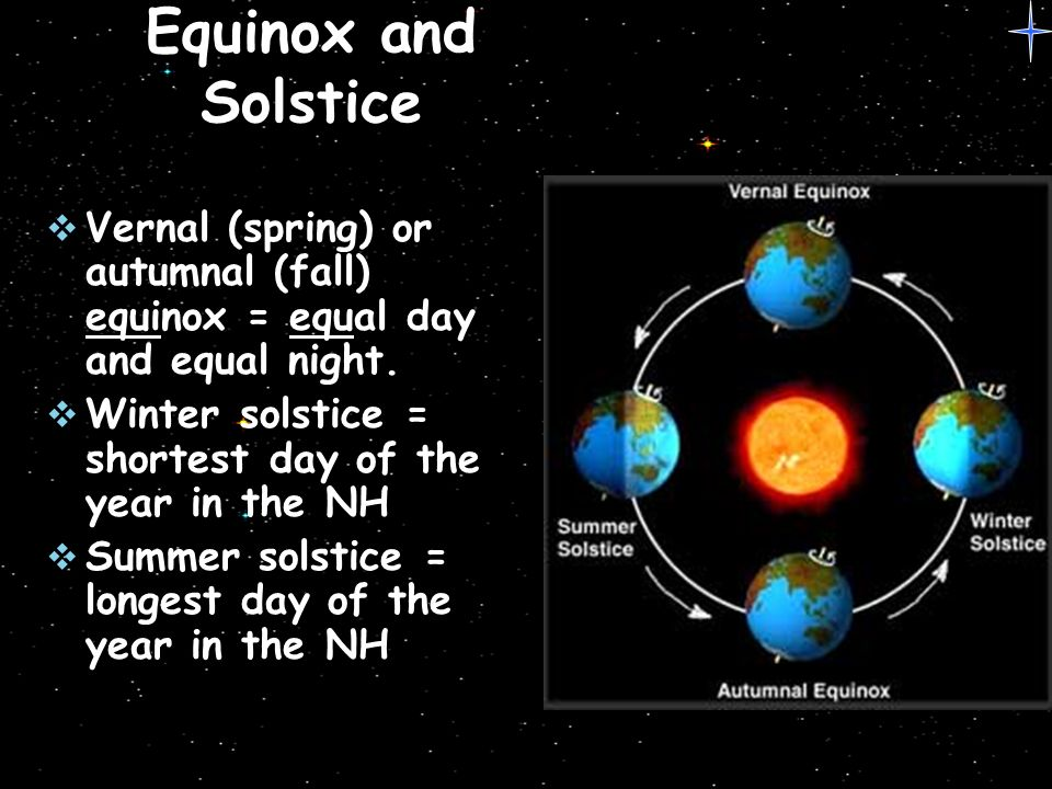 The earth moon system ppt video online download for What day is the shortest day of the year