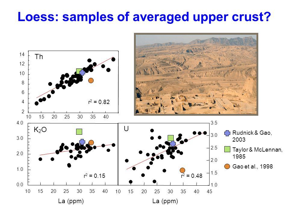 Loess: samples of averaged upper crust