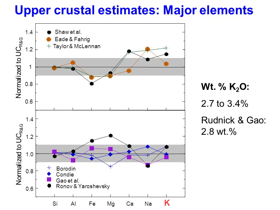 Upper crustal estimates: Major elements