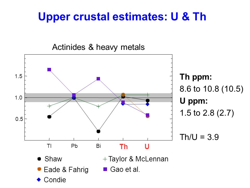 Upper crustal estimates: U & Th