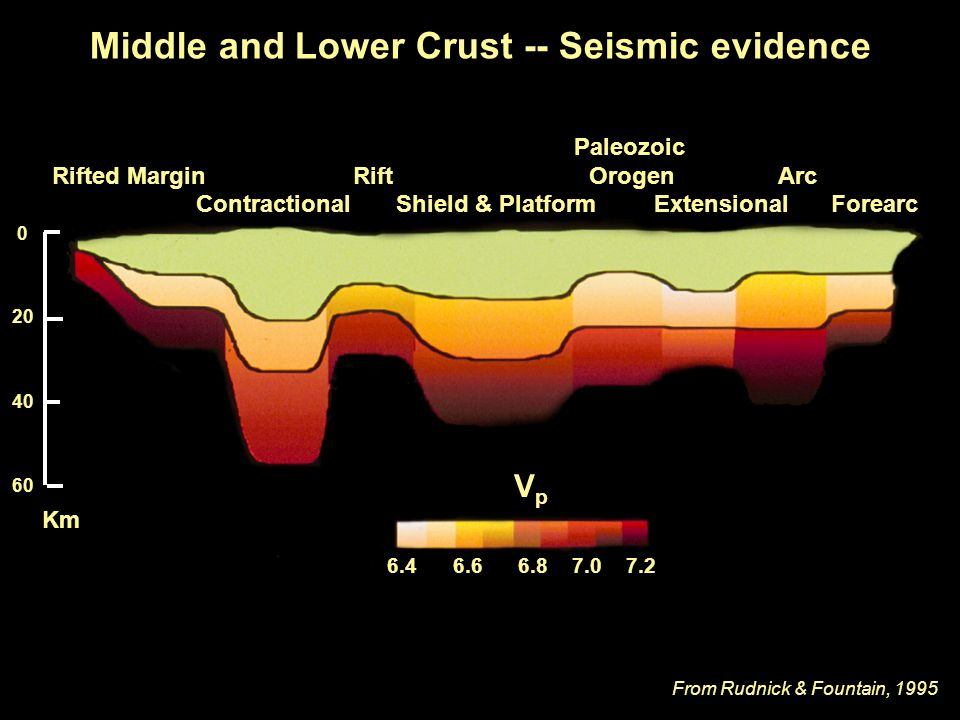Middle and Lower Crust -- Seismic evidence