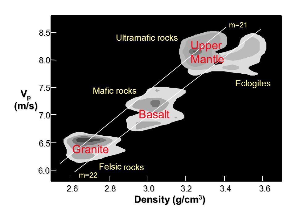 Upper Mantle Basalt Granite Vp (m/s) Density (g/cm3) Ultramafic rocks