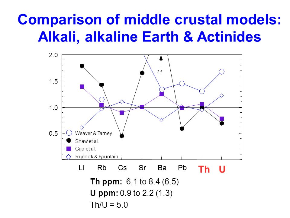 Comparison of middle crustal models: