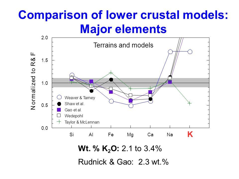 Comparison of lower crustal models: