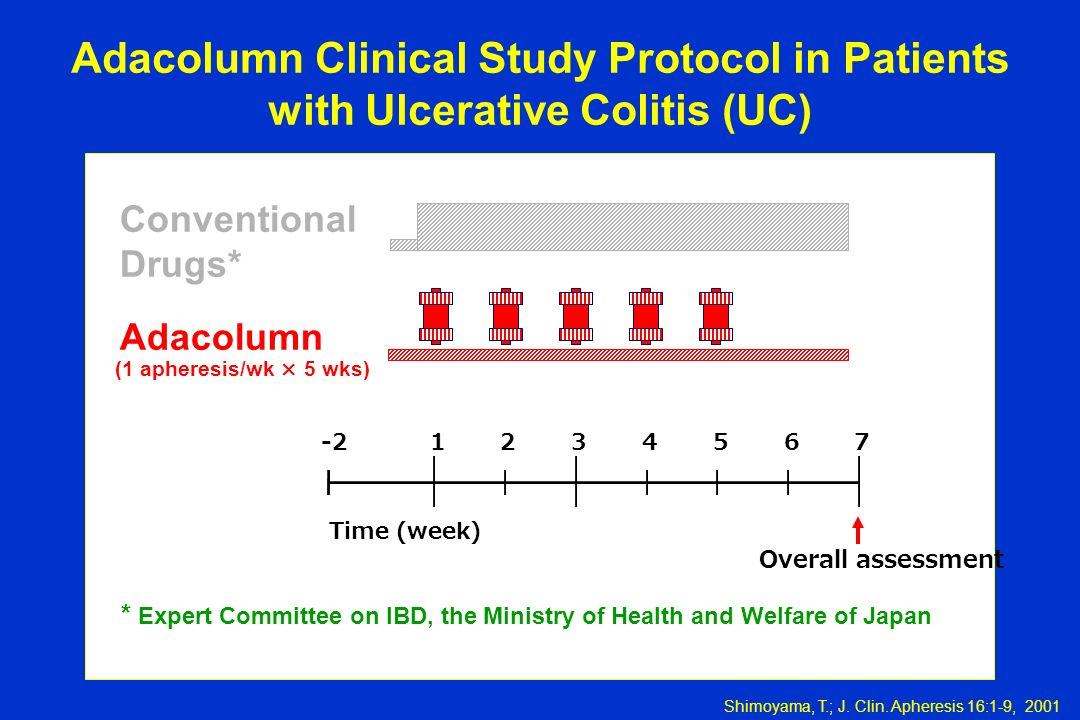 Adacolumn Clinical Study Protocol in Patients with Ulcerative Colitis (UC)