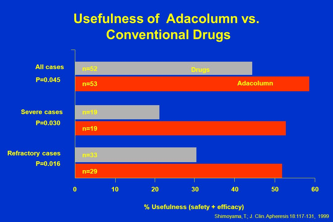 Usefulness of Adacolumn vs. % Usefulness (safety + efficacy)