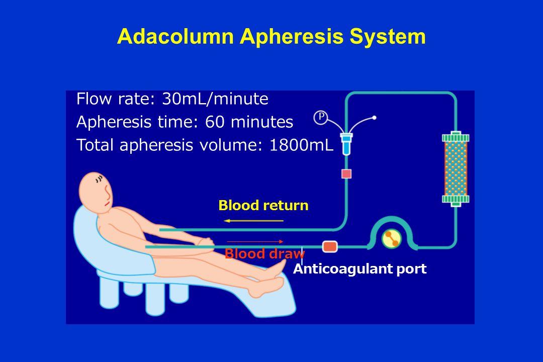 Adacolumn Apheresis System