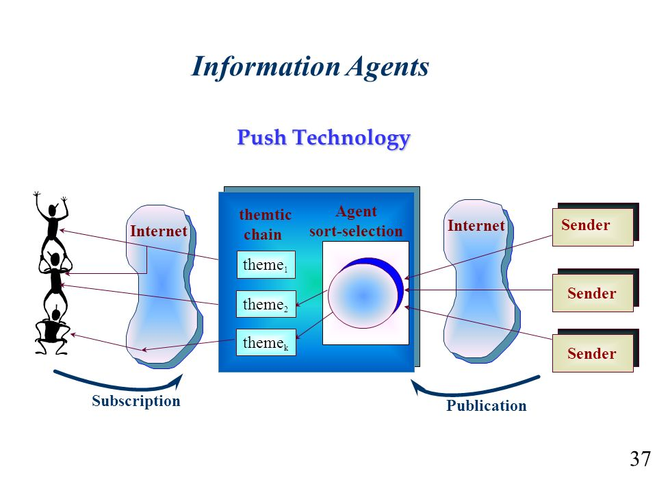 Information Agents Push Technology 37 Agent themtic sort-selection