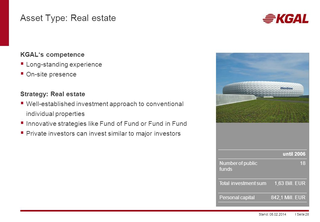Asset Type: Real estate