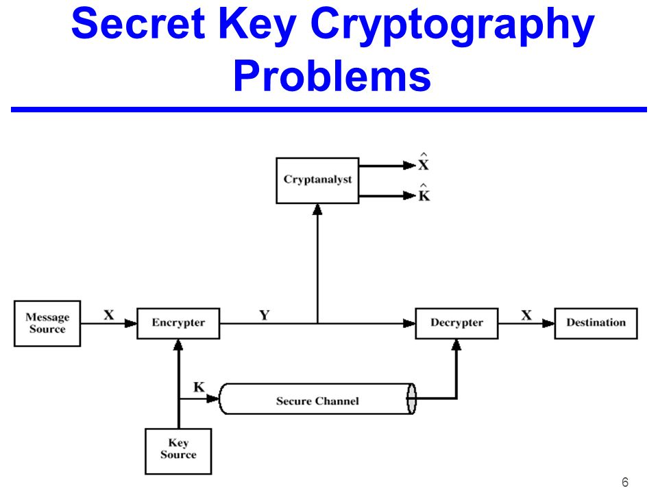 6 Secret Key Cryptography Problems
