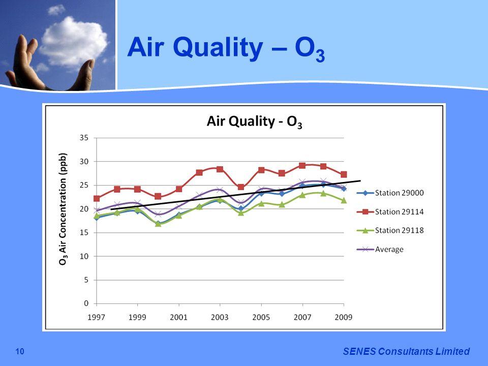 Air Quality – O3 10