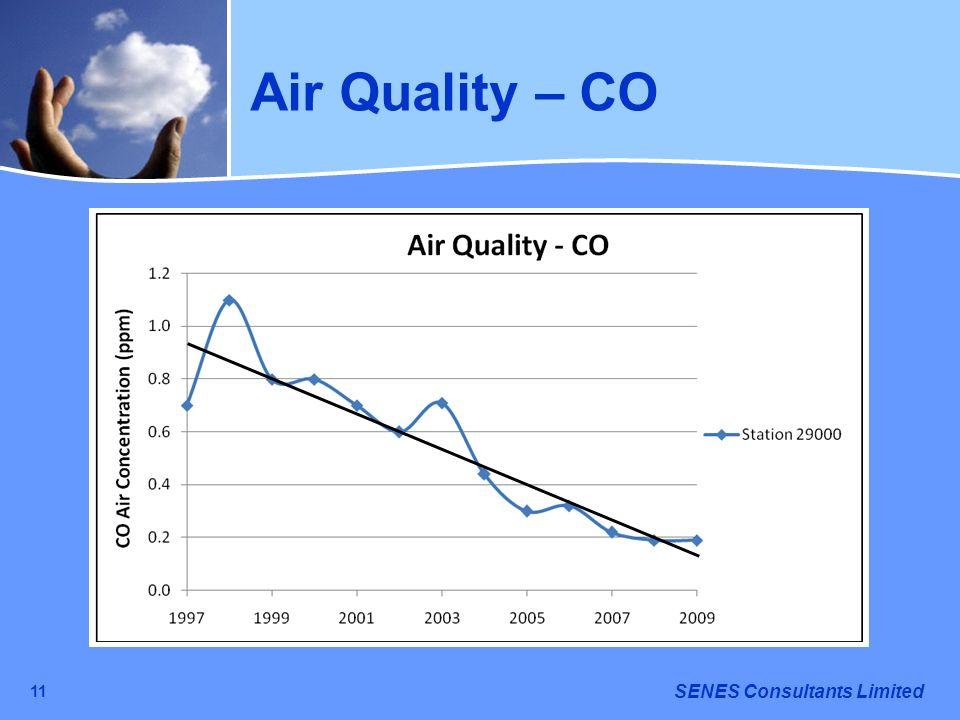 Air Quality – CO 11