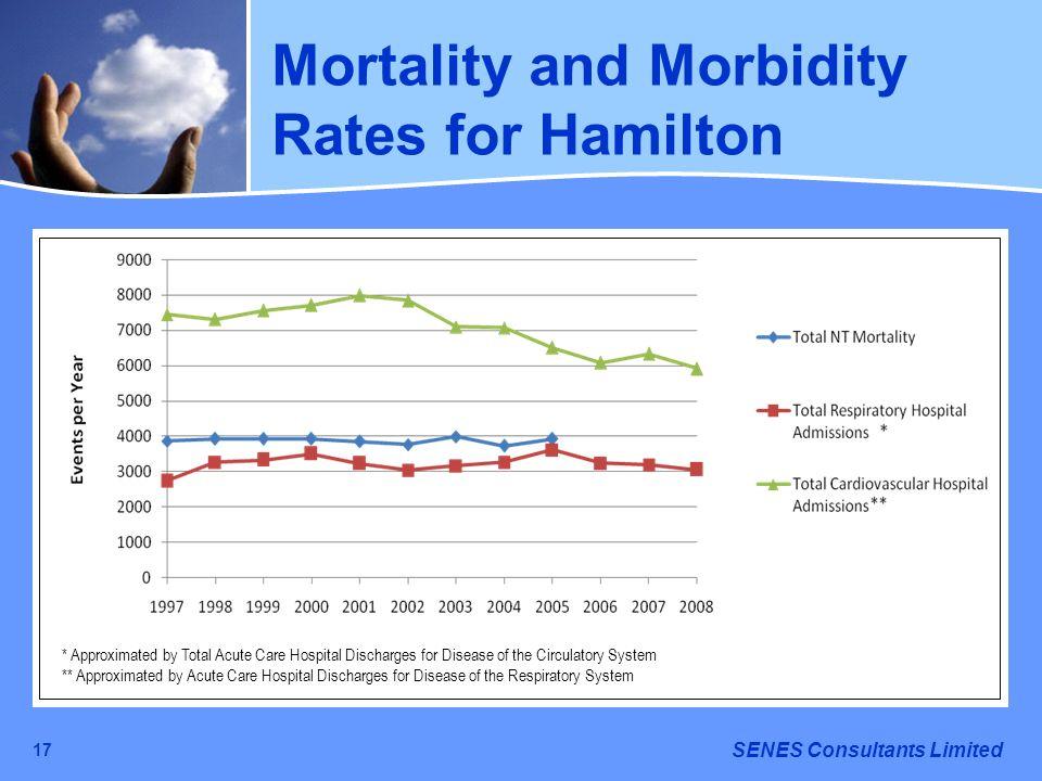 Mortality and Morbidity Rates for Hamilton