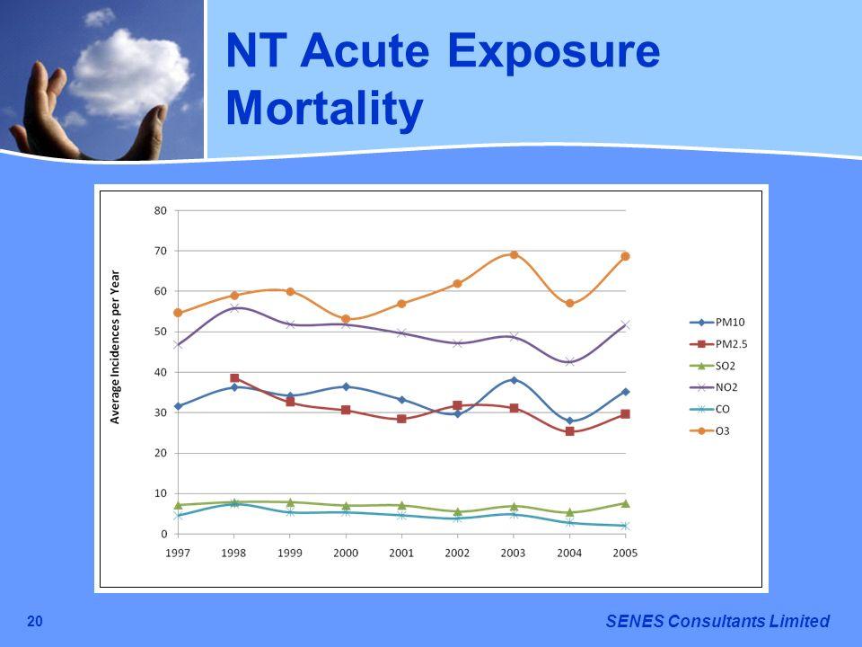 NT Acute Exposure Mortality