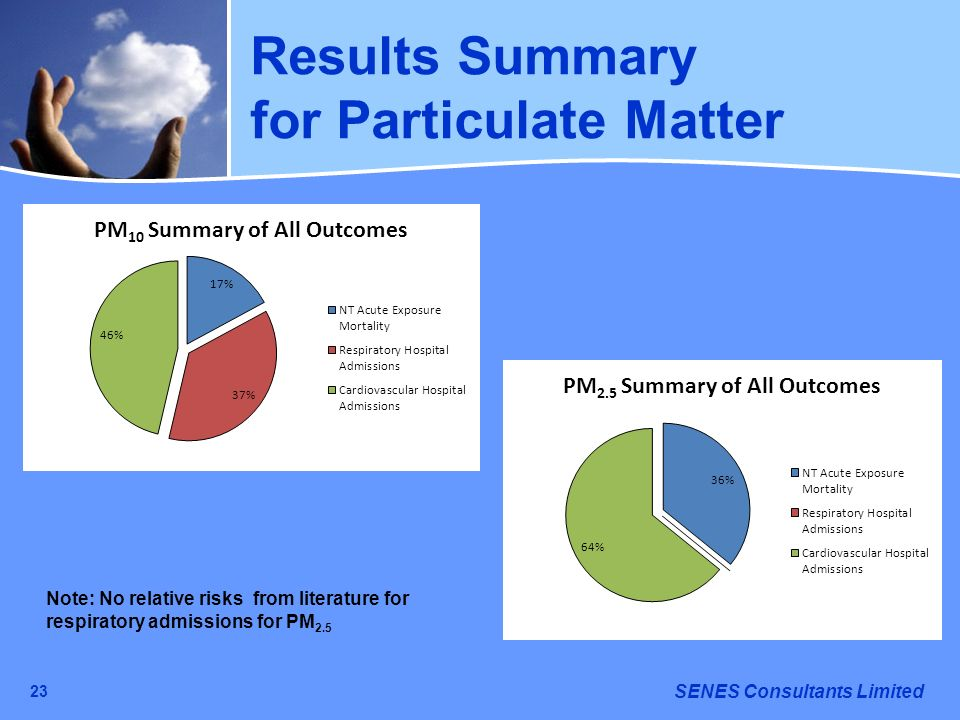 for Particulate Matter