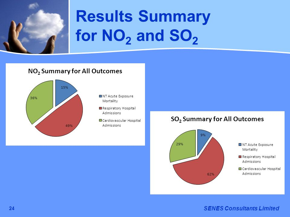 Results Summary for NO2 and SO2