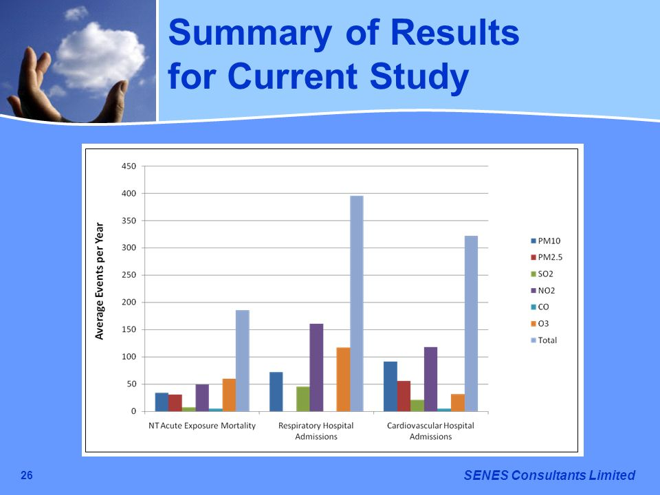 Summary of Results for Current Study