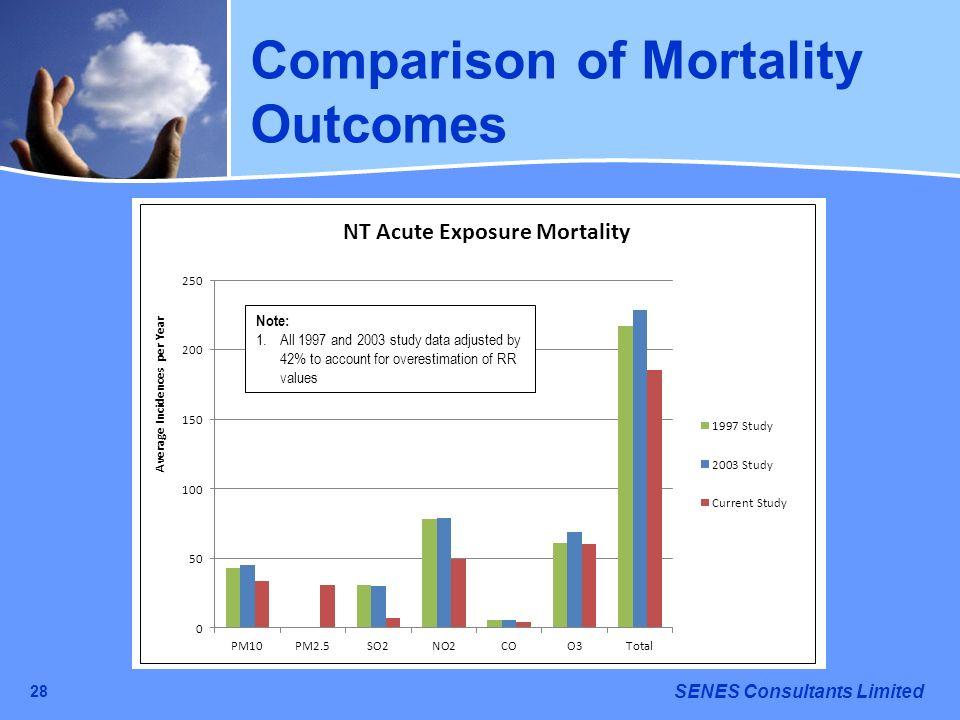 Comparison of Mortality Outcomes