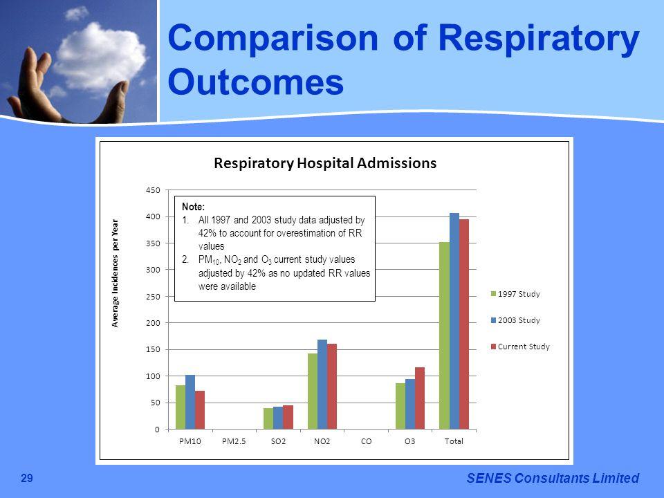 Comparison of Respiratory Outcomes