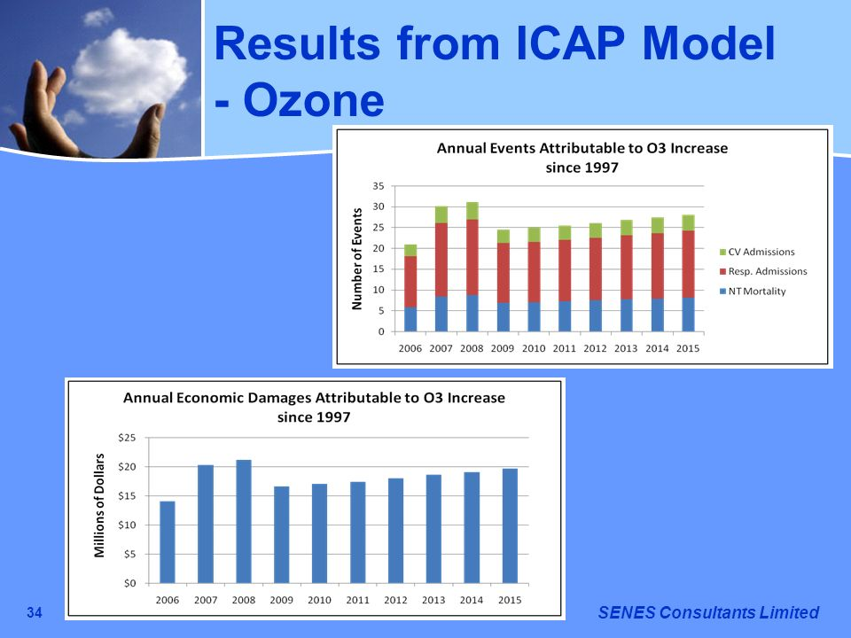 Results from ICAP Model - Ozone