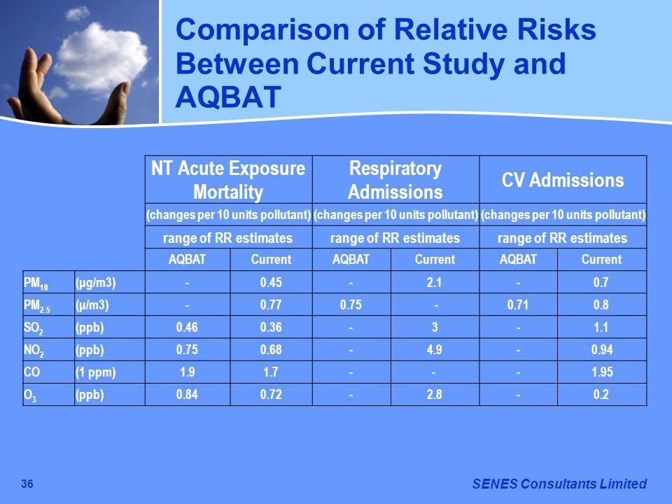 Comparison of Relative Risks Between Current Study and AQBAT