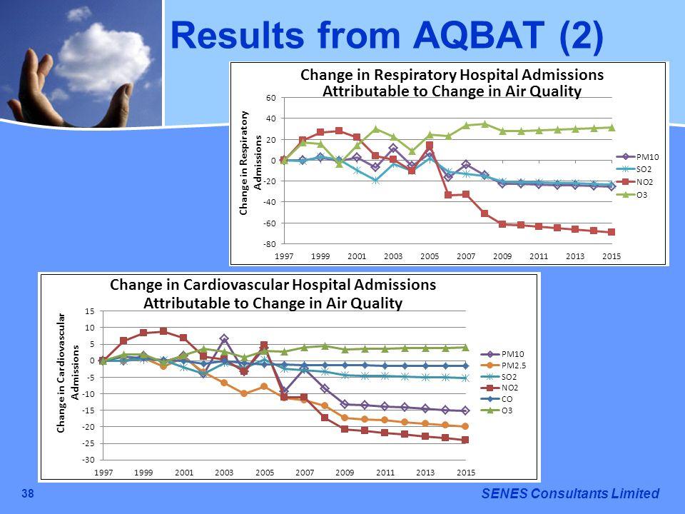 Results from AQBAT (2) 38