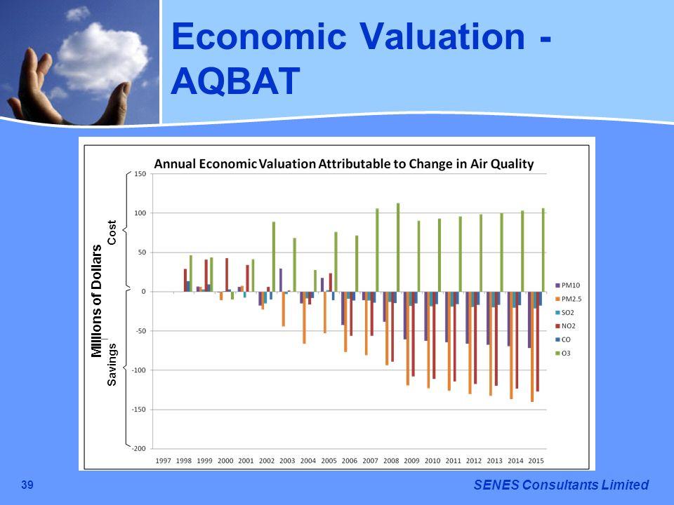 Economic Valuation - AQBAT