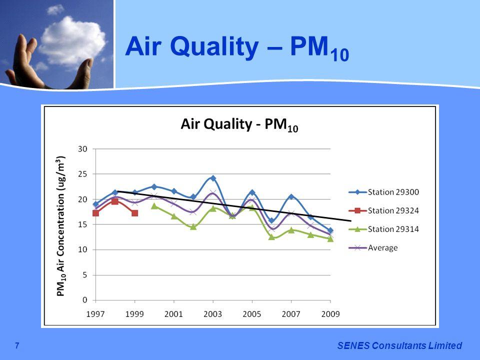 Air Quality – PM10 7