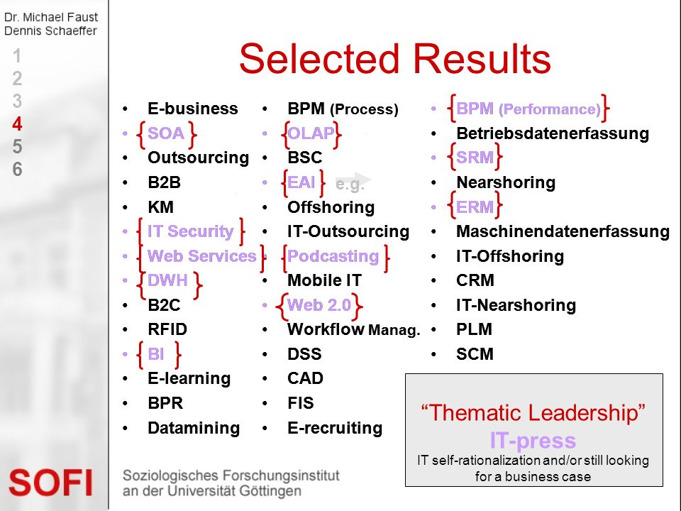 Selected Results Thematic Leadership IT-press 1 2 3 4 5 6 E-business