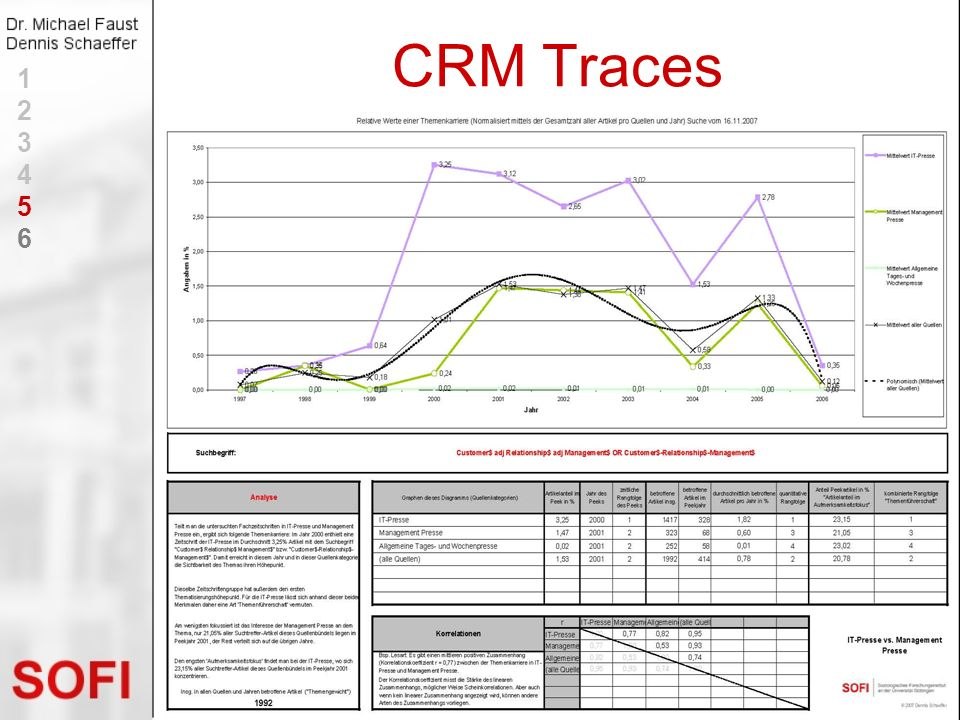 CRM Traces 1 2 3 4 5 6
