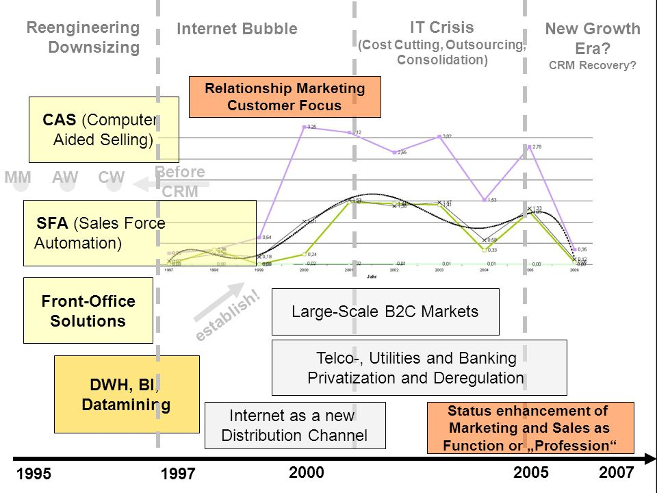 1 2 3 4 5 6 Reengineering Downsizing Internet Bubble IT Crisis