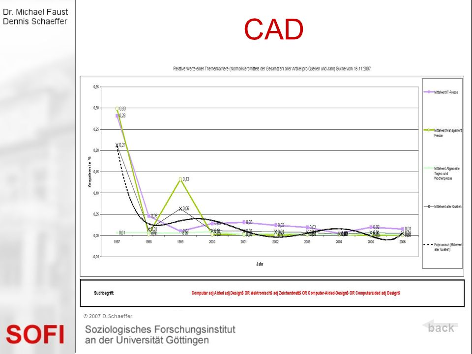 CAD © 2007 D.Schaeffer back