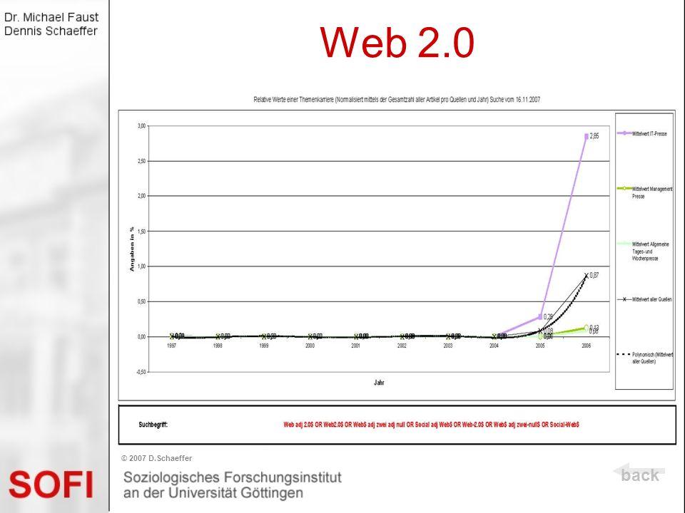 Web 2.0 © 2007 D.Schaeffer back