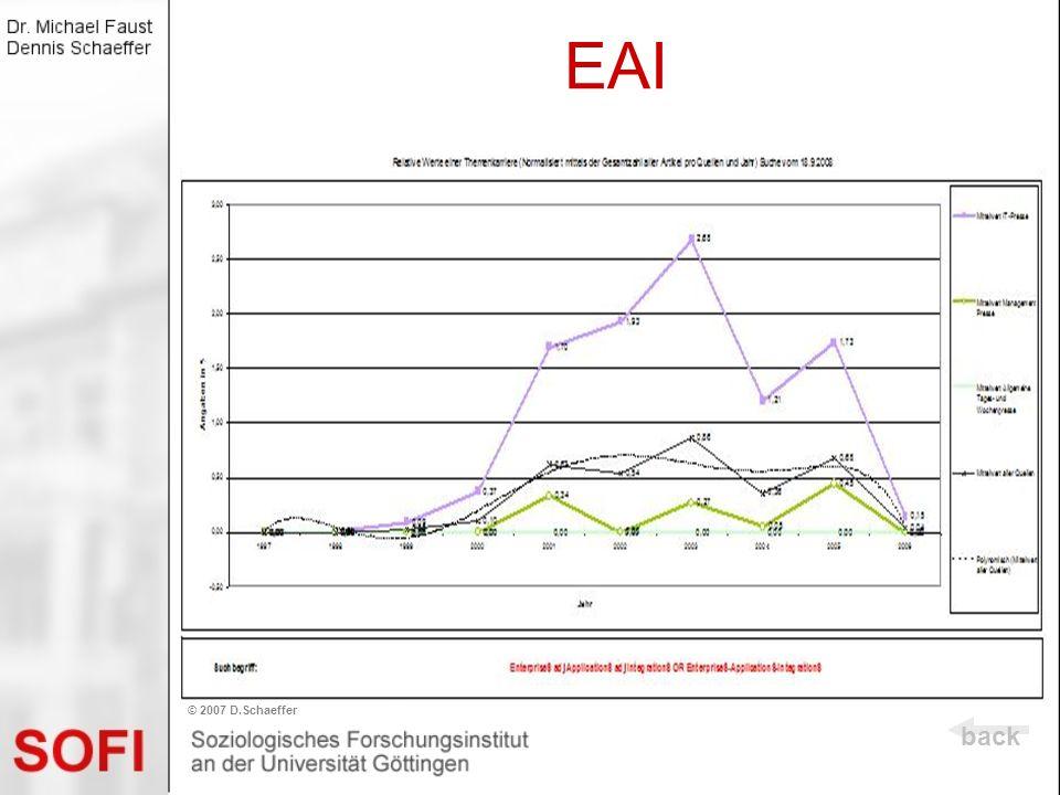 EAI © 2007 D.Schaeffer back