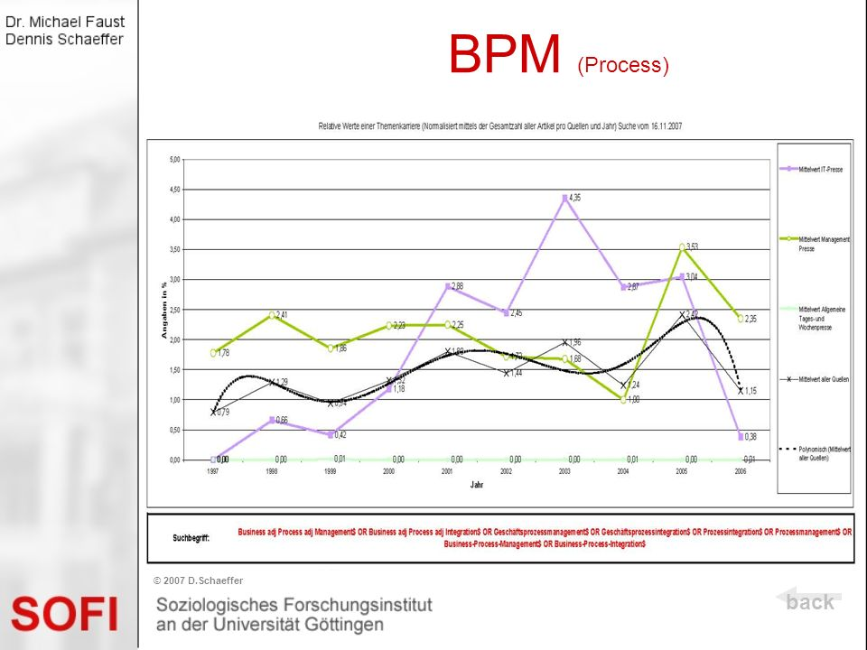 BPM (Process) © 2007 D.Schaeffer back