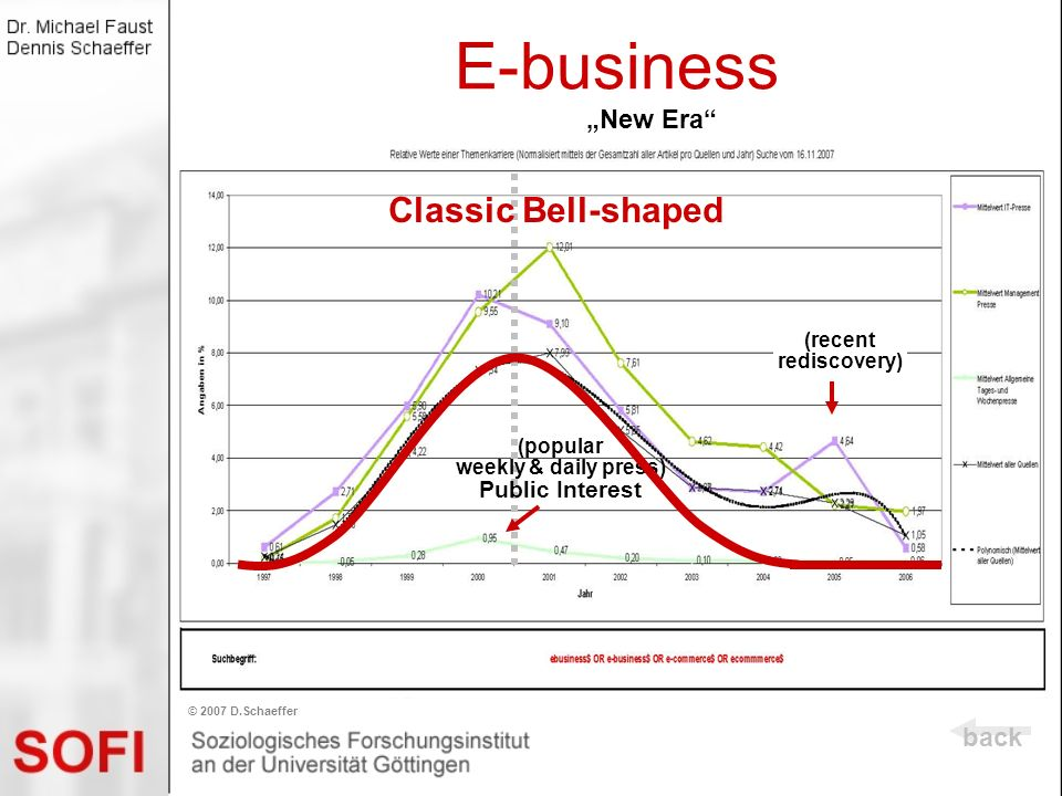 bellshaped) E-business (bellshaped)