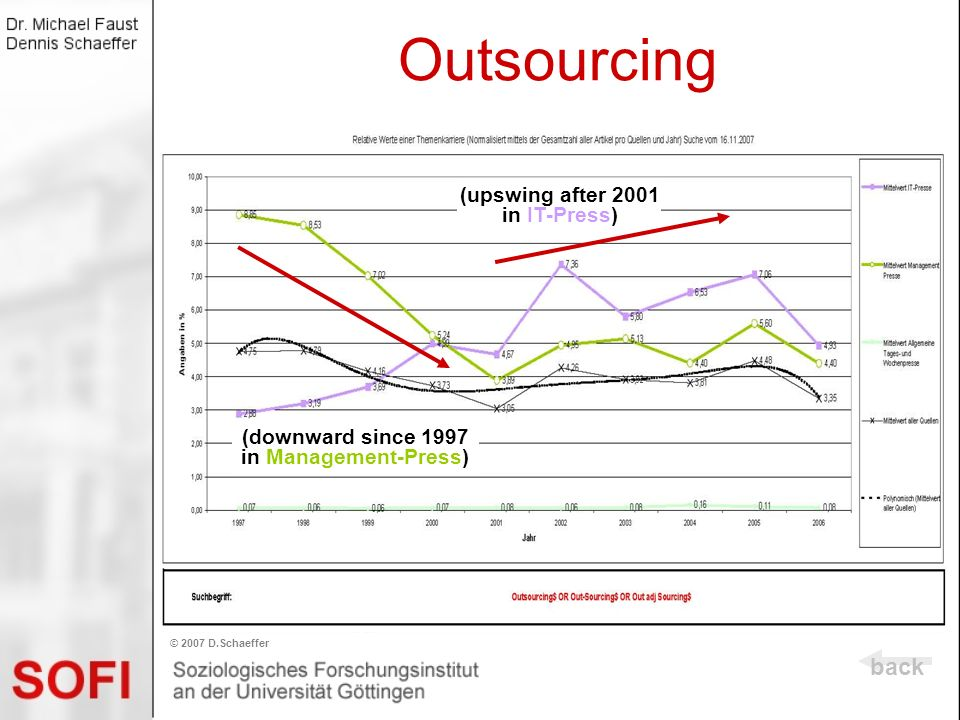 Outsourcing back (upswing after 2001 in IT-Press)
