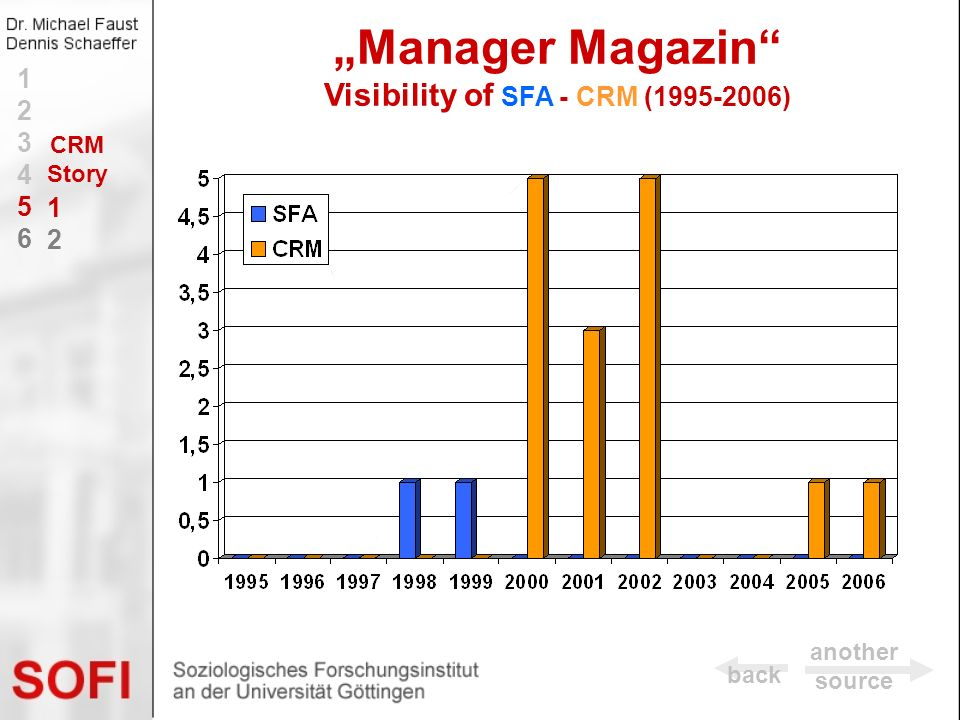 """Manager Magazin Visibility of SFA - CRM (1995-2006)"