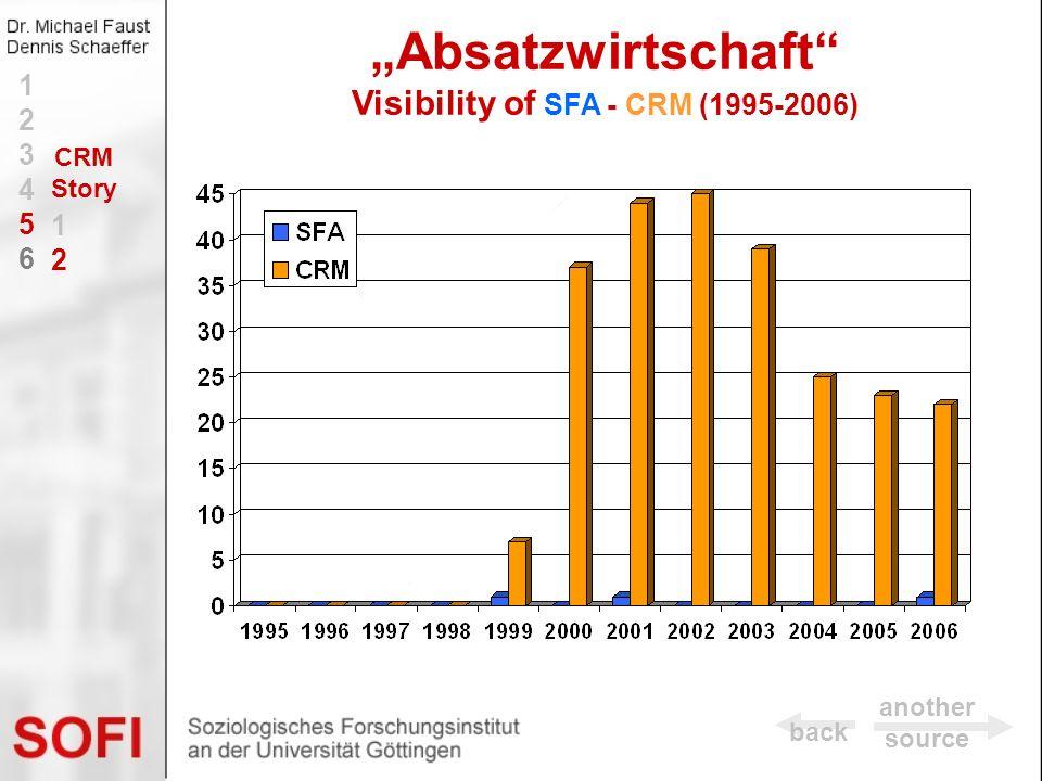 """""""Absatzwirtschaft Visibility of SFA - CRM (1995-2006)"""